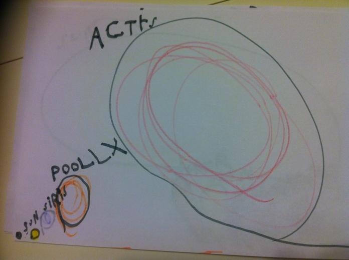 Arcturus, Pollux, Sirius, Sun, (Earth)