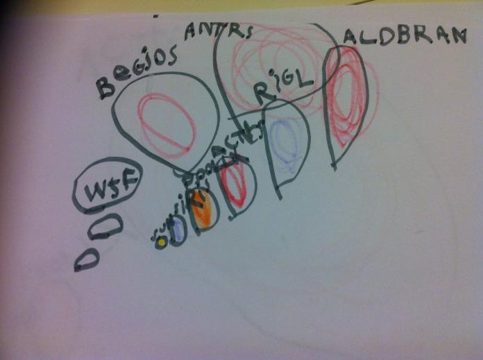 Antares, Aldebaran, Betelgeuse, Riegel, Arcturus, Pollux, Sirius, Sun, and WTF!